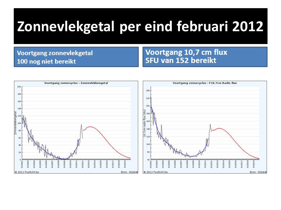 Zonnevlekgetal per eind februari 2012