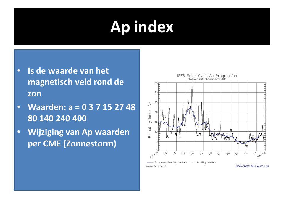 Ap index Is de waarde van het magnetisch veld rond de zon