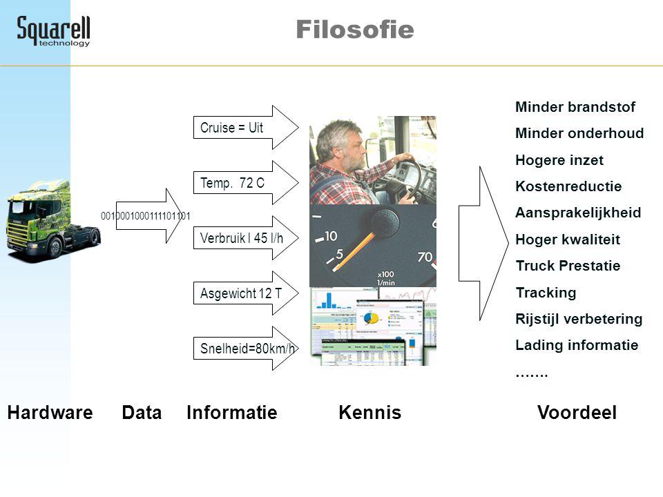 Filosofie Hardware Data Informatie Kennis Voordeel Minder brandstof