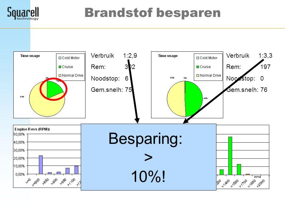 Besparing: > 10%! Brandstof besparen Verbruik 1:2,9 Rem: 302