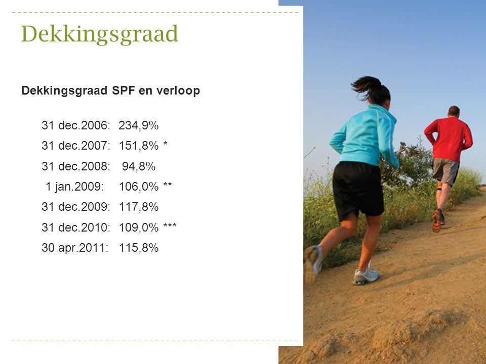 Dekkingsgraad Dekkingsgraad SPF en verloop 31 dec.2006: 234,9%