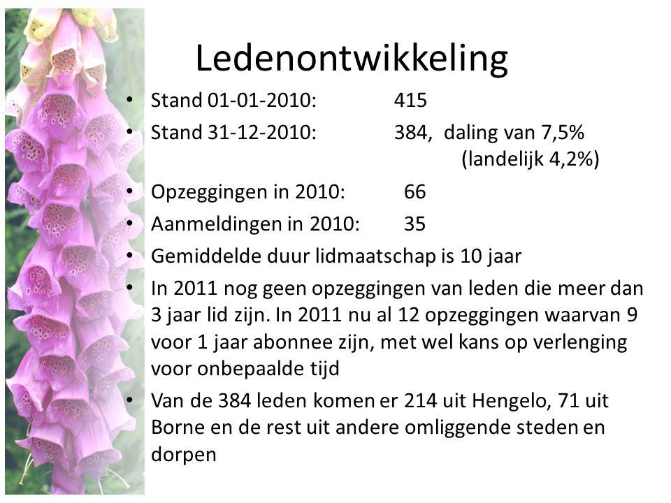 Ledenontwikkeling Stand 01-01-2010: 415