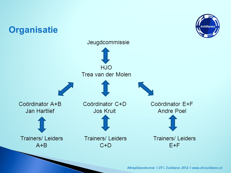 Organisatie Jeugdcommissie HJO Trea van der Molen Coördinator A+B