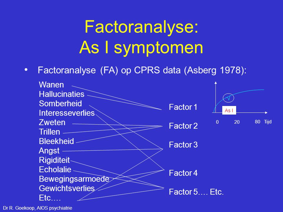 Factoranalyse: As I symptomen
