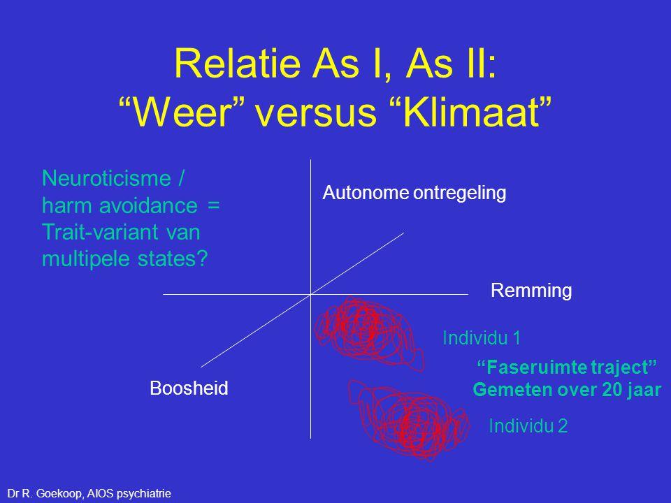 Relatie As I, As II: Weer versus Klimaat