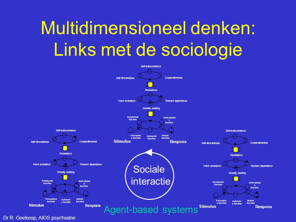 Multidimensioneel denken: Links met de sociologie