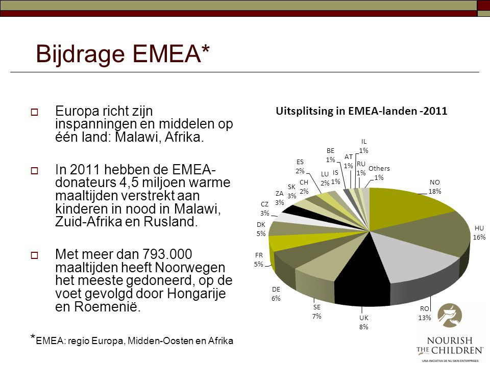 Bijdrage EMEA* Europa richt zijn inspanningen en middelen op één land: Malawi, Afrika.