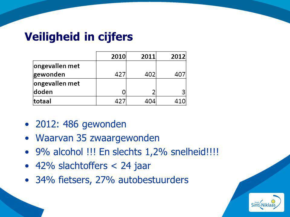 Veiligheid in cijfers 2012: 486 gewonden Waarvan 35 zwaargewonden