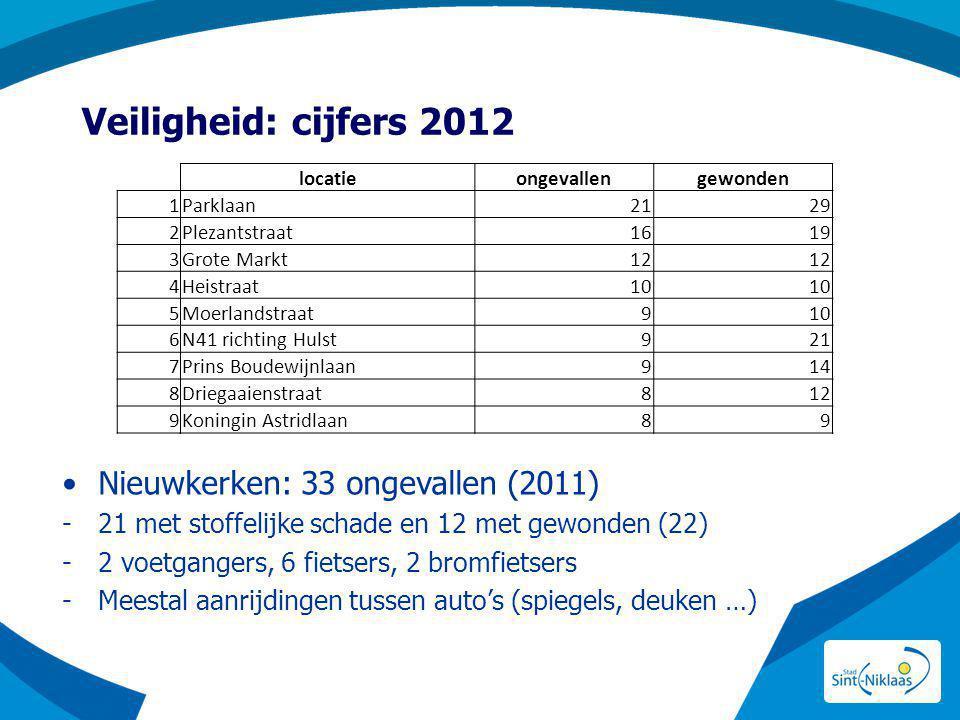 Veiligheid: cijfers 2012 Nieuwkerken: 33 ongevallen (2011)