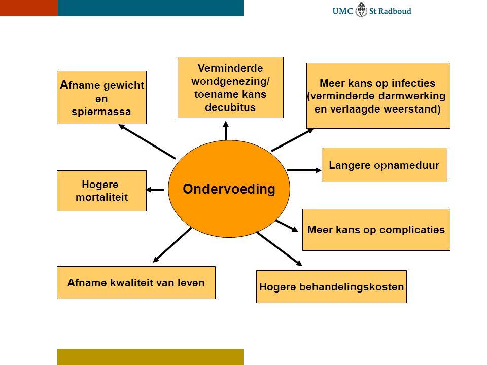 Ondervoeding Afname gewicht Verminderde wondgenezing/