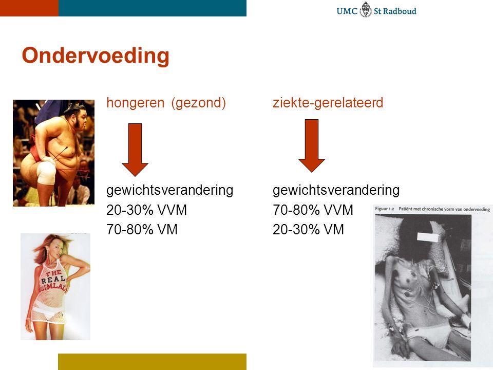 Ondervoeding hongeren (gezond) ziekte-gerelateerd