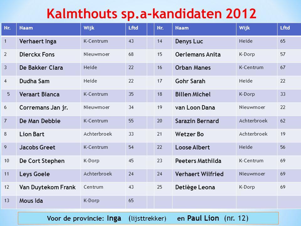 Kalmthouts sp.a-kandidaten 2012