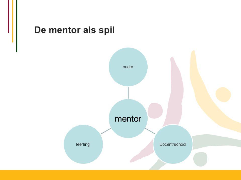 De mentor als spil mentor ouder Docent/school leerling