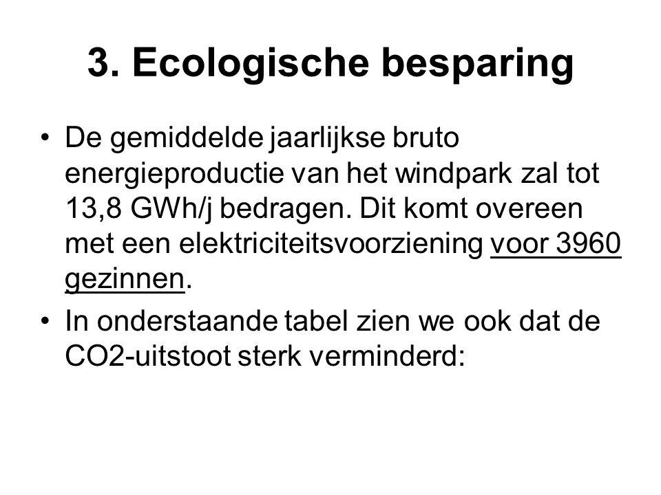 3. Ecologische besparing