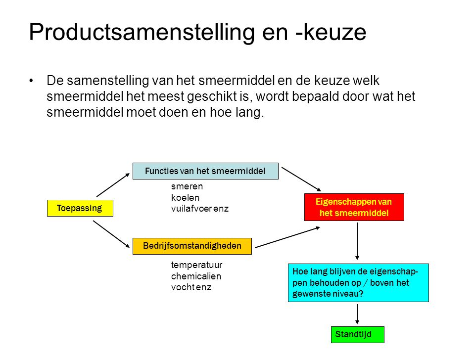Productsamenstelling en -keuze