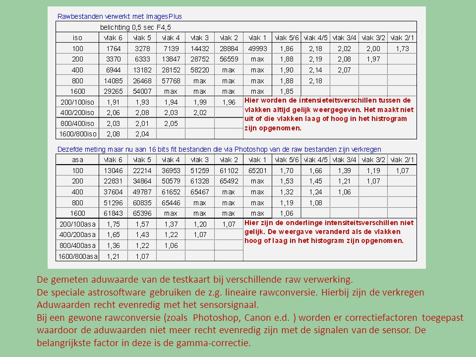 De gemeten aduwaarde van de testkaart bij verschillende raw verwerking
