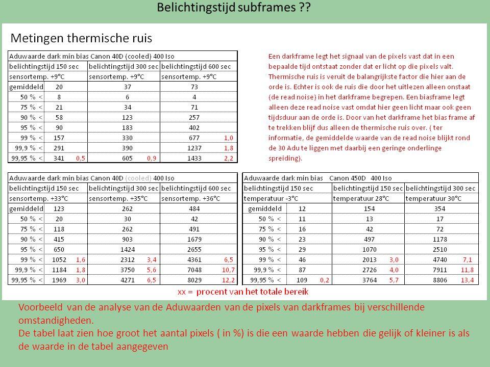 Voorbeeld van de analyse van de Aduwaarden van de pixels van darkframes bij verschillende omstandigheden.
