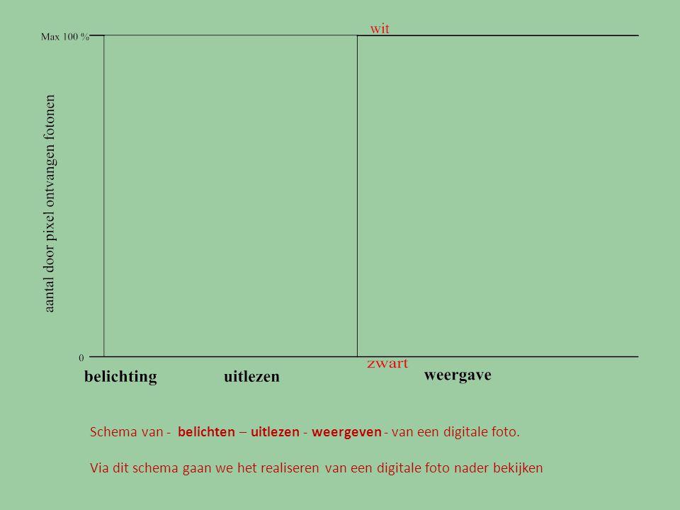 Schema van - belichten – uitlezen - weergeven - van een digitale foto