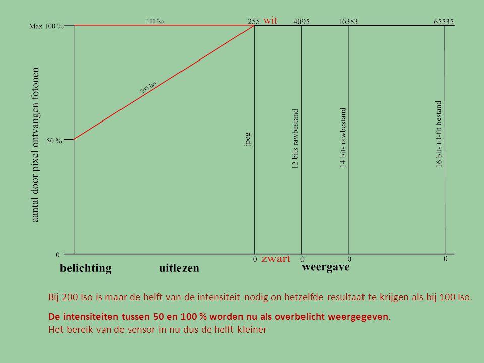 Bij 200 Iso is maar de helft van de intensiteit nodig on hetzelfde resultaat te krijgen als bij 100 Iso.