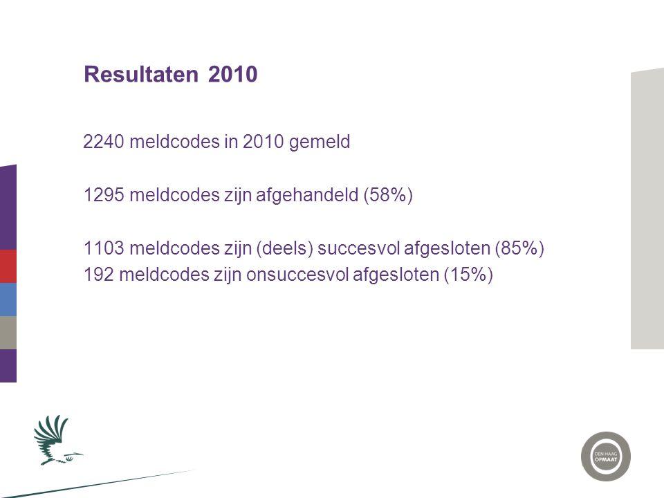 Resultaten 2010 2240 meldcodes in 2010 gemeld