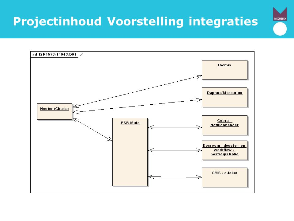Projectinhoud Voorstelling integraties