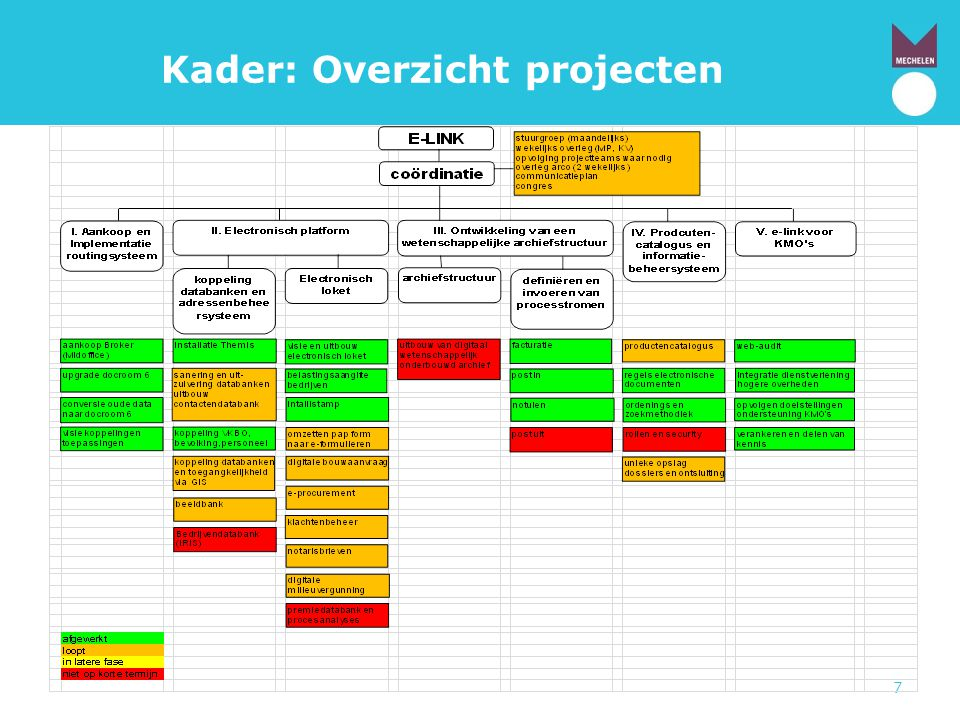 Kader: Overzicht projecten