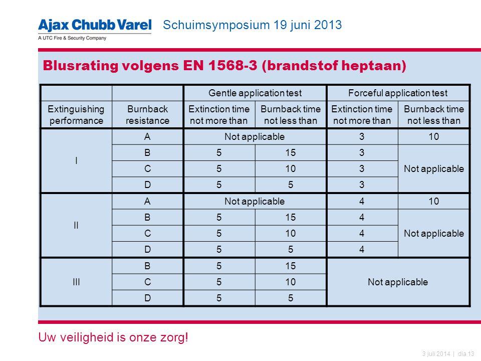 Blusrating volgens EN 1568-3 (brandstof heptaan)