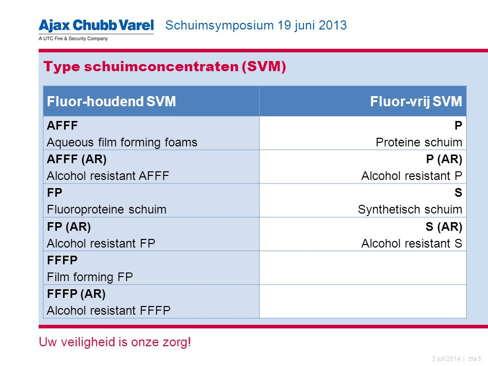 Type schuimconcentraten (SVM)