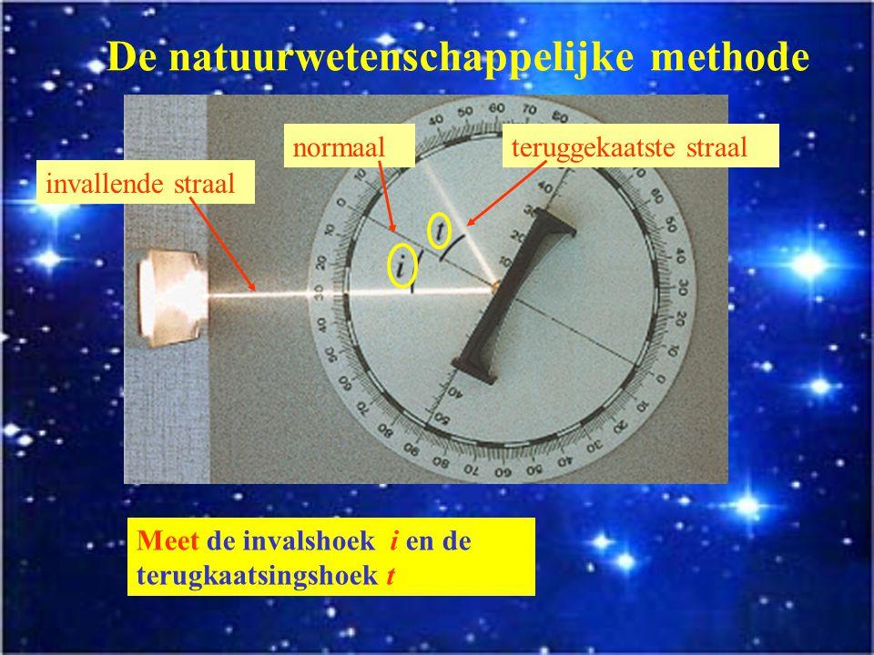 De natuurwetenschappelijke methode