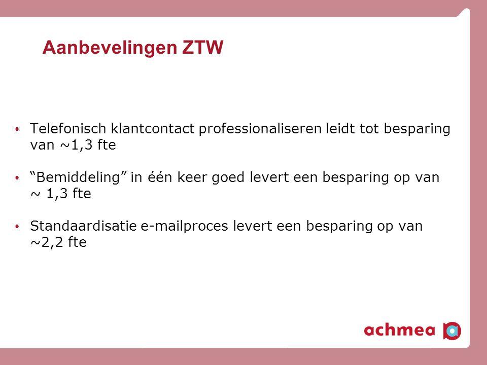 Aanbevelingen ZTW Telefonisch klantcontact professionaliseren leidt tot besparing van ~1,3 fte.