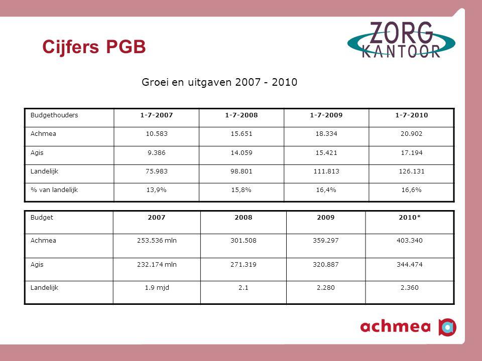 Cijfers PGB Groei en uitgaven 2007 - 2010 Budgethouders 1-7-2007