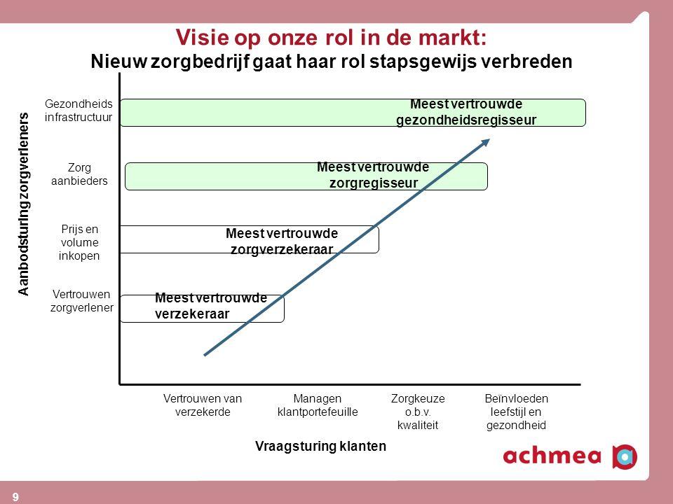 Visie op onze rol in de markt: Nieuw zorgbedrijf gaat haar rol stapsgewijs verbreden