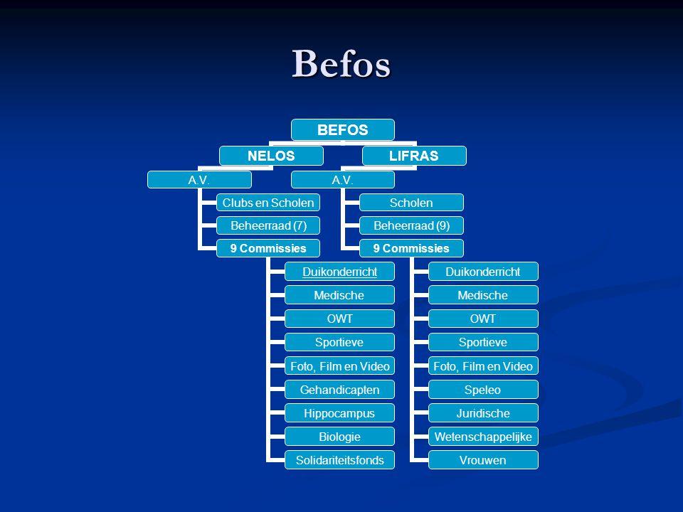 Befos