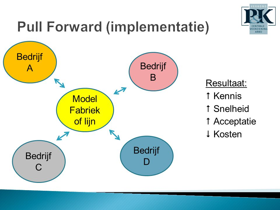 Pull Forward (implementatie)