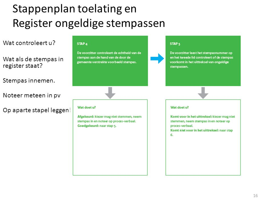 Stappenplan toelating en Register ongeldige stempassen