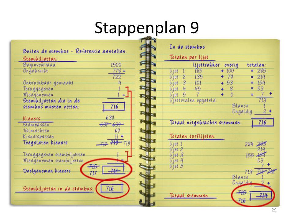 Stappenplan 9 Leg aan de hand van het plaatje uit welke cijfers vergeleken moeten worden en wat evt.