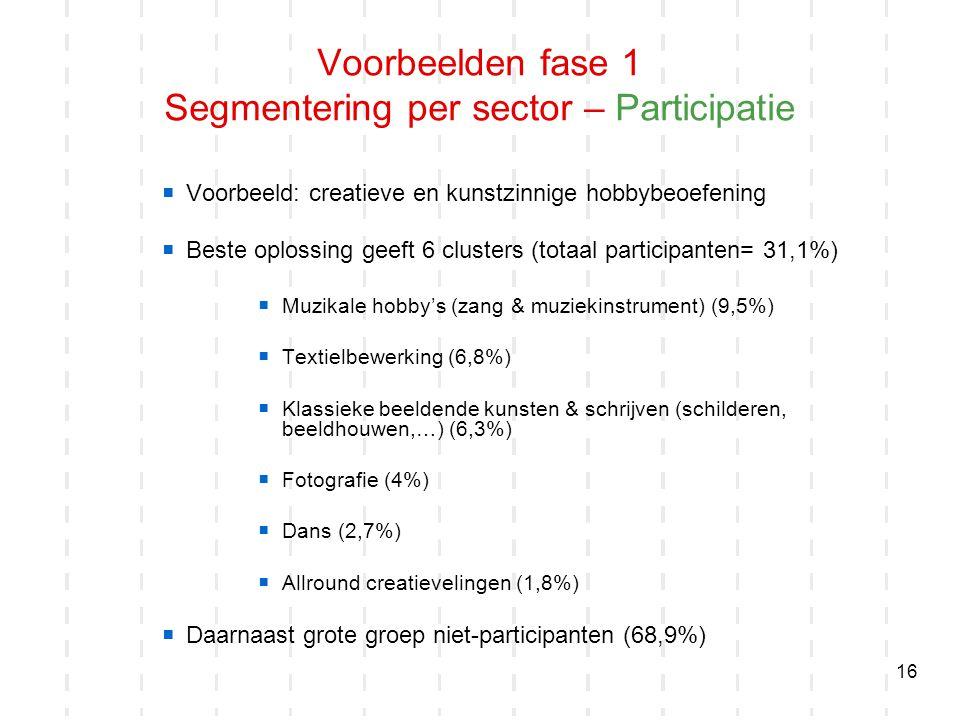 Voorbeelden fase 1 Segmentering per sector – Participatie