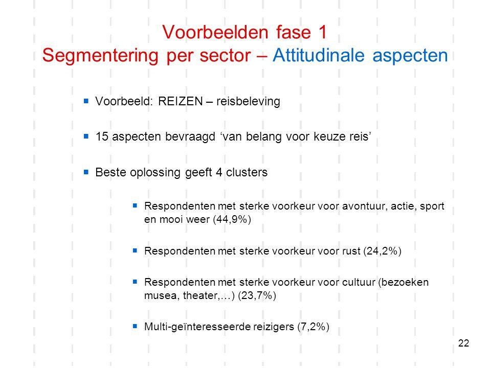 Voorbeelden fase 1 Segmentering per sector – Attitudinale aspecten
