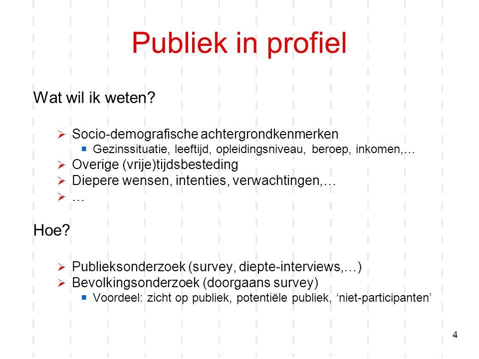 Publiek in profiel Wat wil ik weten Hoe
