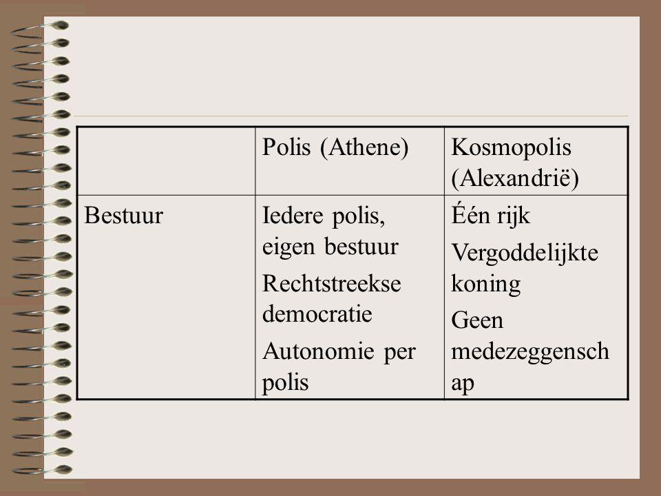 Polis (Athene) Kosmopolis (Alexandrië) Bestuur. Iedere polis, eigen bestuur. Rechtstreekse democratie.