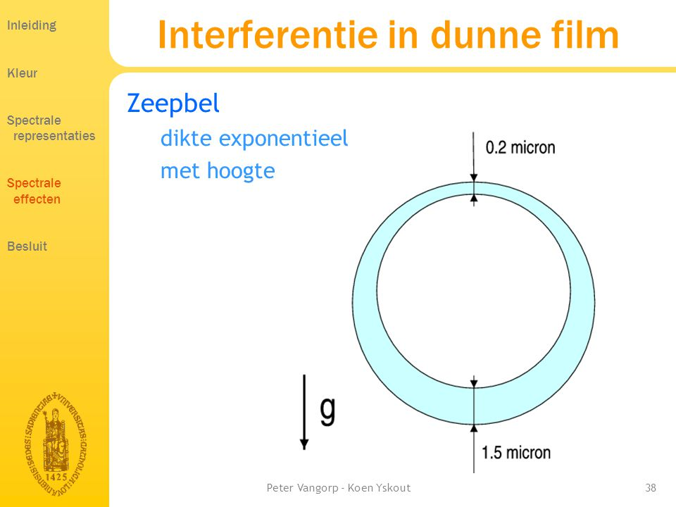 Interferentie in dunne film