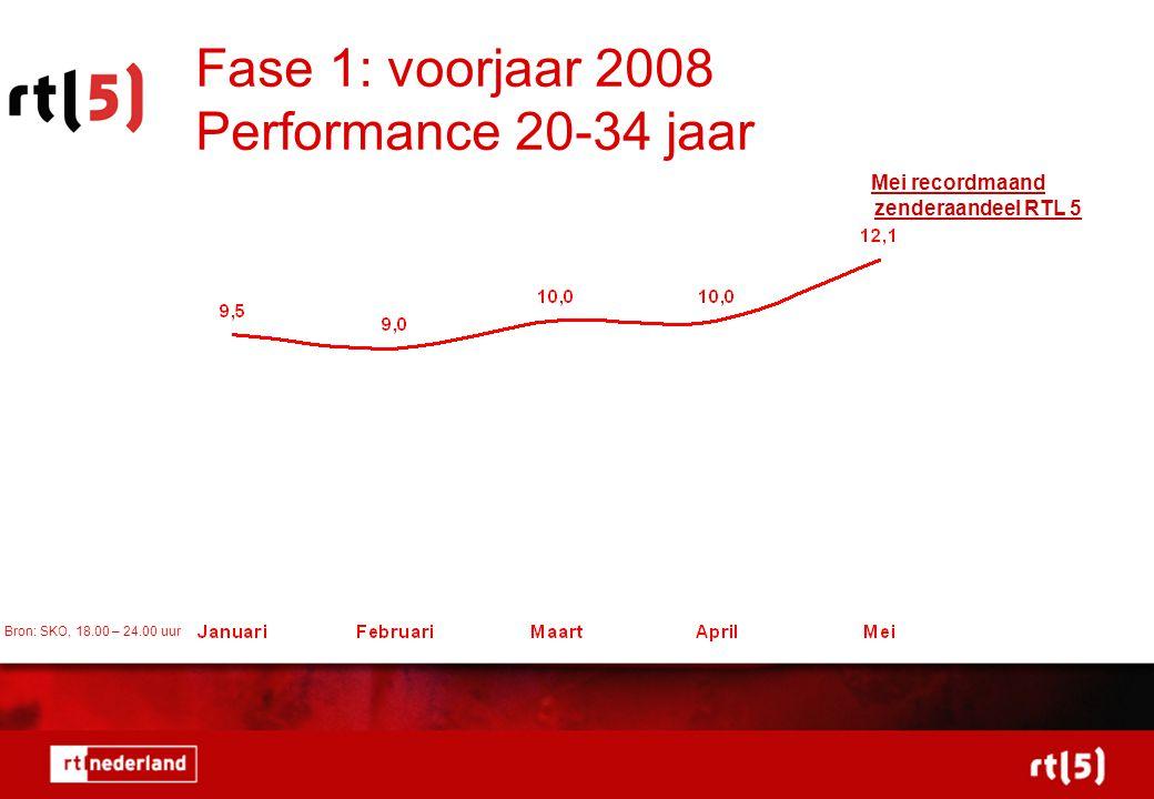 Fase 1: voorjaar 2008 Performance 20-34 jaar