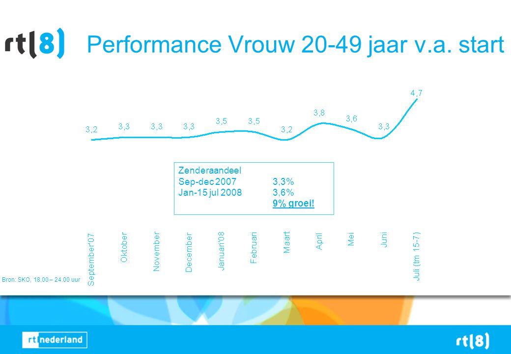 Performance Vrouw 20-49 jaar v.a. start