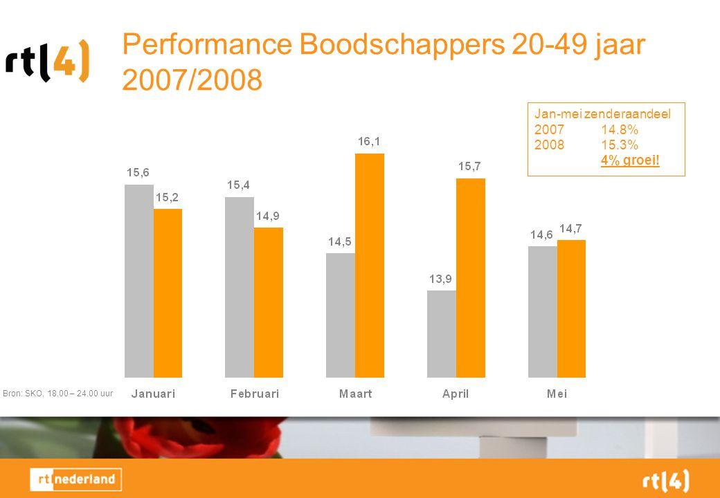 Performance Boodschappers 20-49 jaar 2007/2008