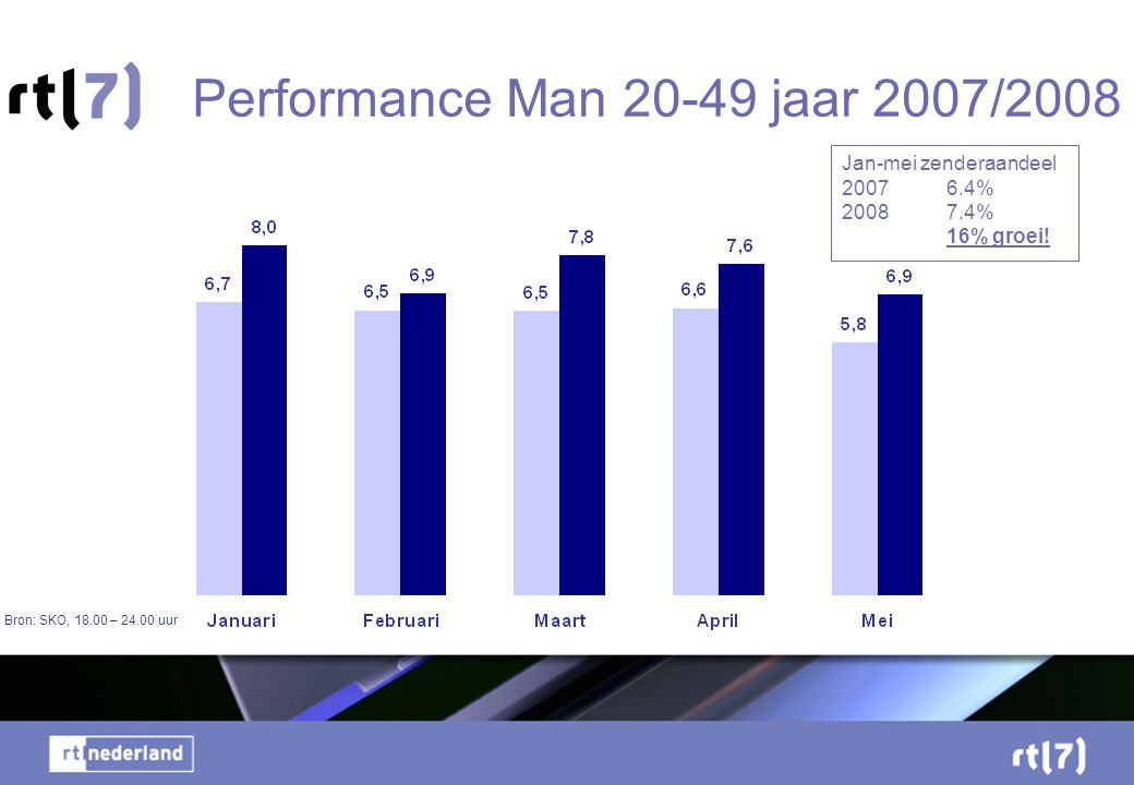 Performance Man 20-49 jaar 2007/2008
