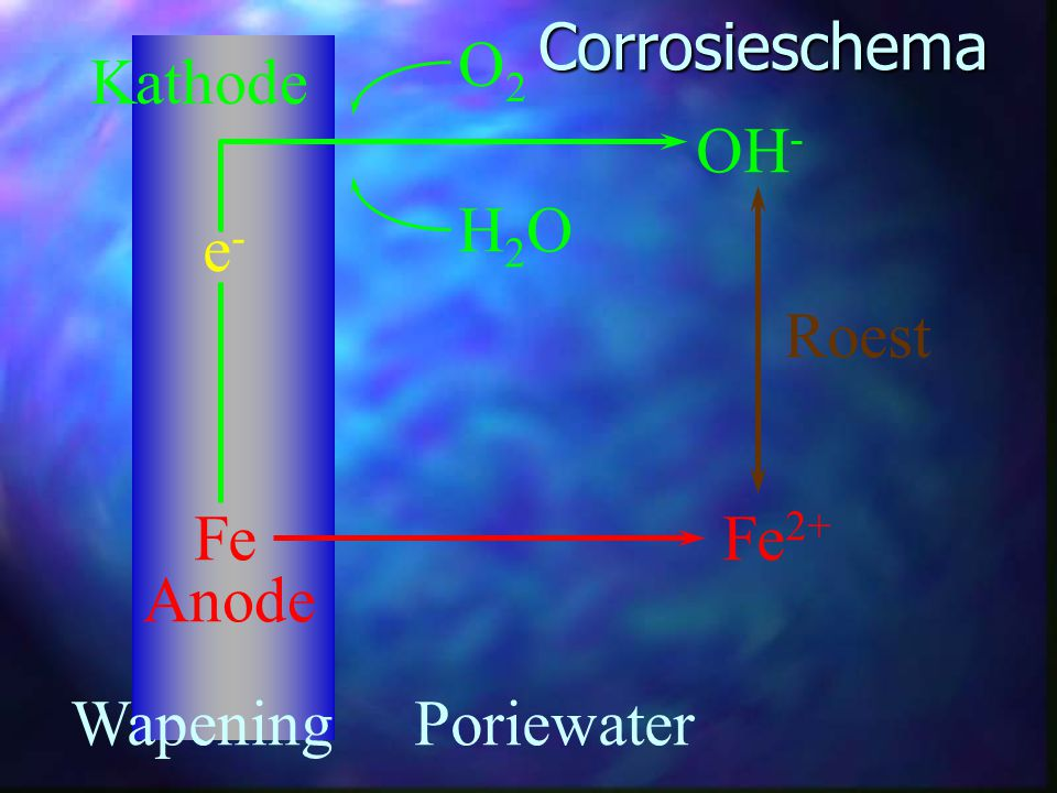 Corrosieschema O2 Kathode OH- H2O e- Roest Fe Fe2+ Anode Wapening Poriewater