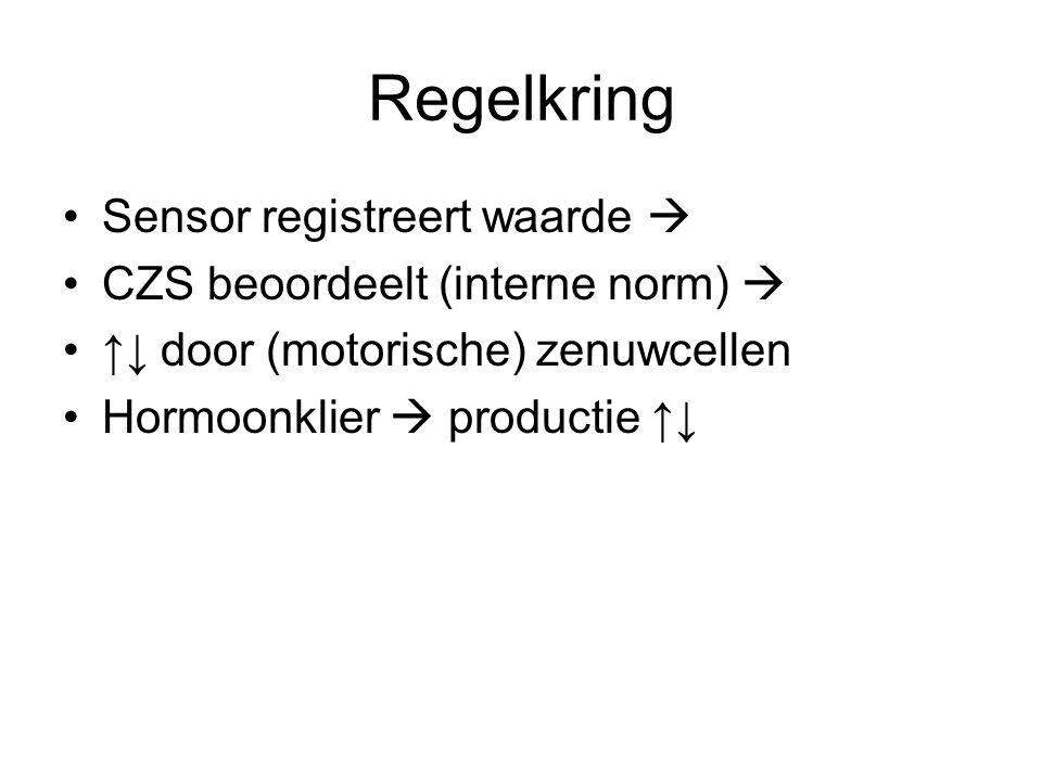 Regelkring Sensor registreert waarde  CZS beoordeelt (interne norm) 