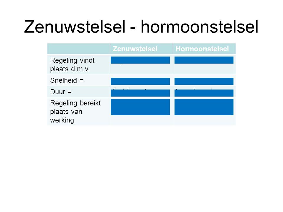 Zenuwstelsel - hormoonstelsel