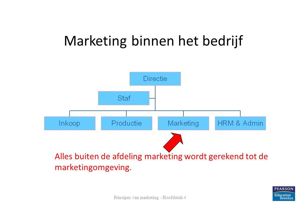 Marketing binnen het bedrijf