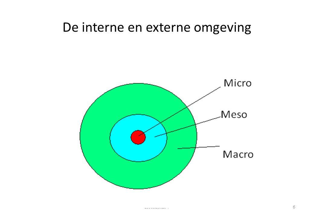 De interne en externe omgeving